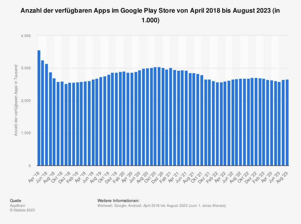 Statistik: Anzahl der verfügbaren Apps im Google Play Store von März 2018 bis März 2019 (in 1.000) | Statista
