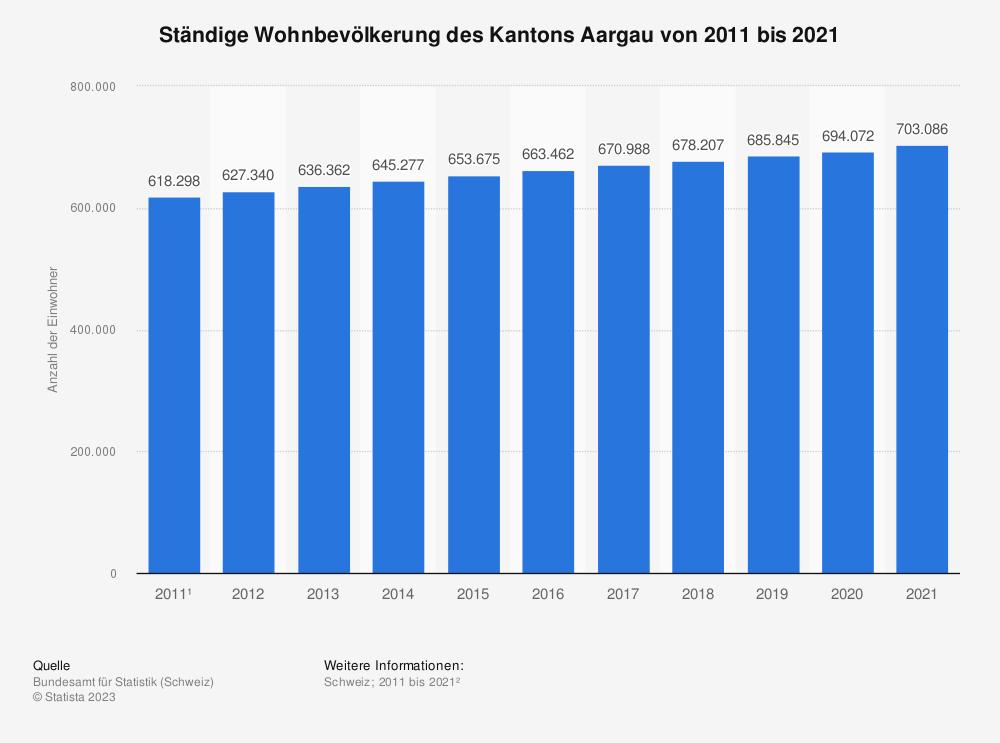 Statistik: Ständige Wohnbevölkerung des Kantons Aargau von 2009 bis 2019 | Statista