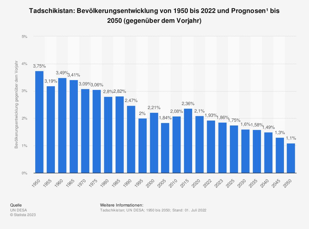 Statistik: Tadschikistan: Bevölkerungsentwicklung von 2009 bis 2019 (gegenüber dem Vorjahr) | Statista