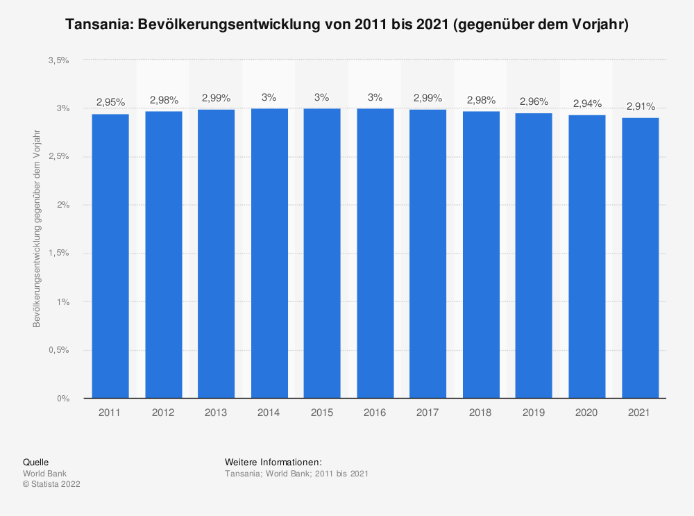 Statistik: Tansania: Bevölkerungsentwicklung von 2009 bis 2019 (gegenüber dem Vorjahr) | Statista