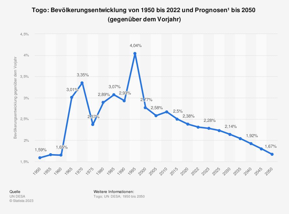 Statistik: Togo: Bevölkerungsentwicklung von 2009 bis 2019 (gegenüber dem Vorjahr) | Statista