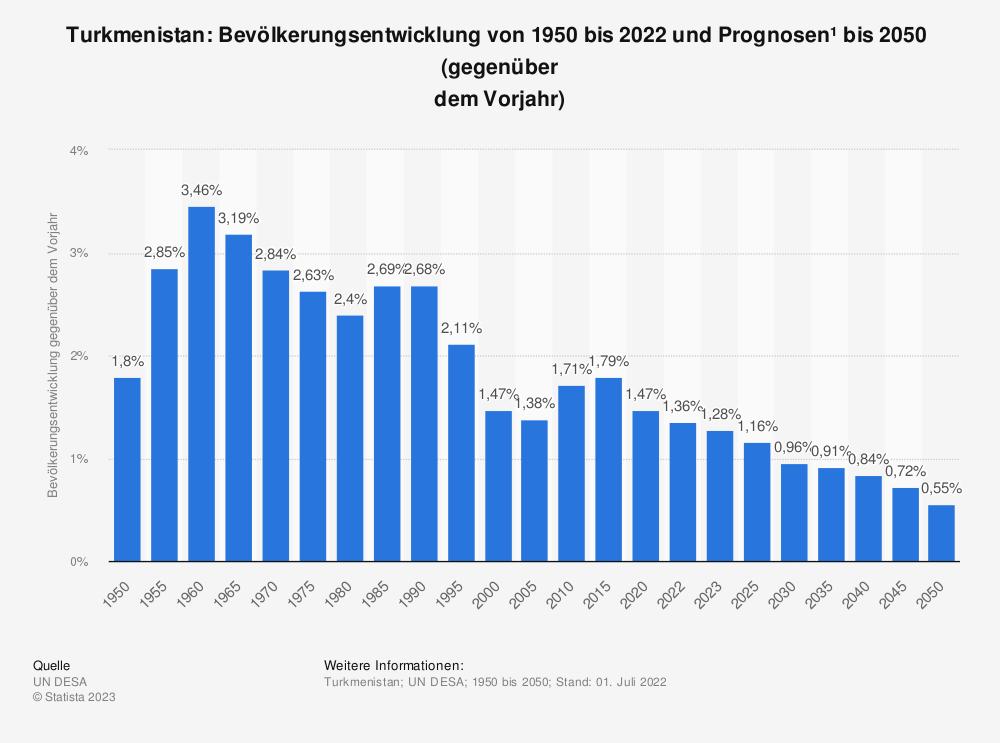 Statistik: Turkmenistan: Bevölkerungsentwicklung von 2007 bis 2017 (gegenüber dem Vorjahr) | Statista