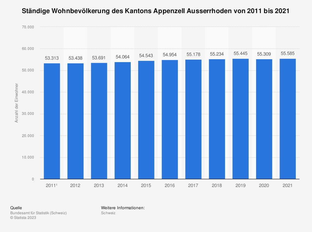 Statistik: Ständige Wohnbevölkerung des Kantons Appenzell Ausserrhoden von 2008 bis 2018 | Statista