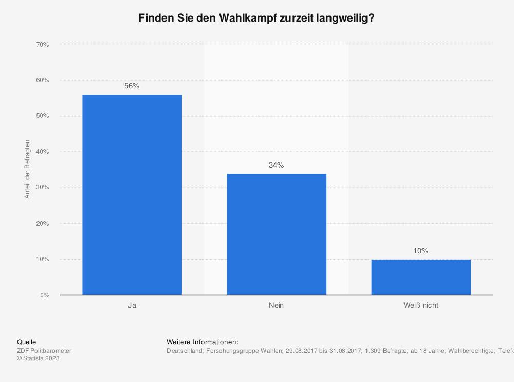 Statistik: Finden Sie den Wahlkampf zurzeit langweilig? | Statista