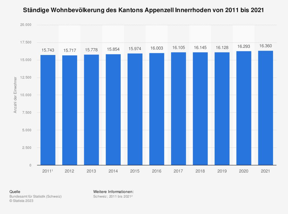 Statistik: Ständige Wohnbevölkerung des Kantons Appenzell Innerrhoden von 2008 bis 2018 | Statista
