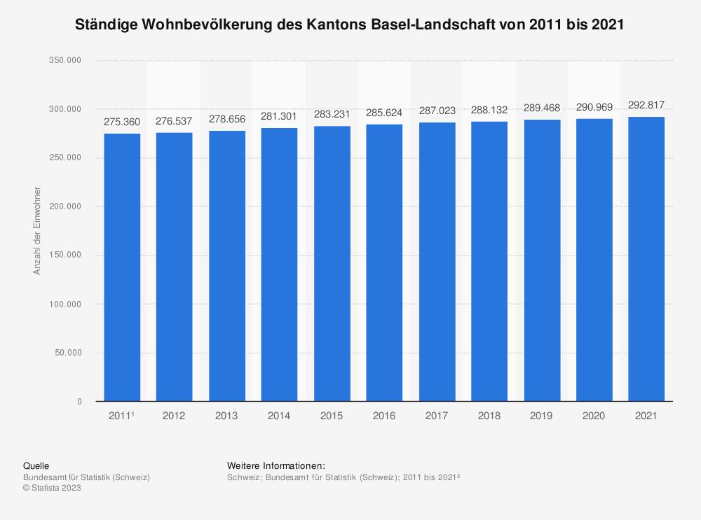 Statistik: Ständige Wohnbevölkerung des Kantons Basel-Landschaft von 2009 bis 2019 | Statista