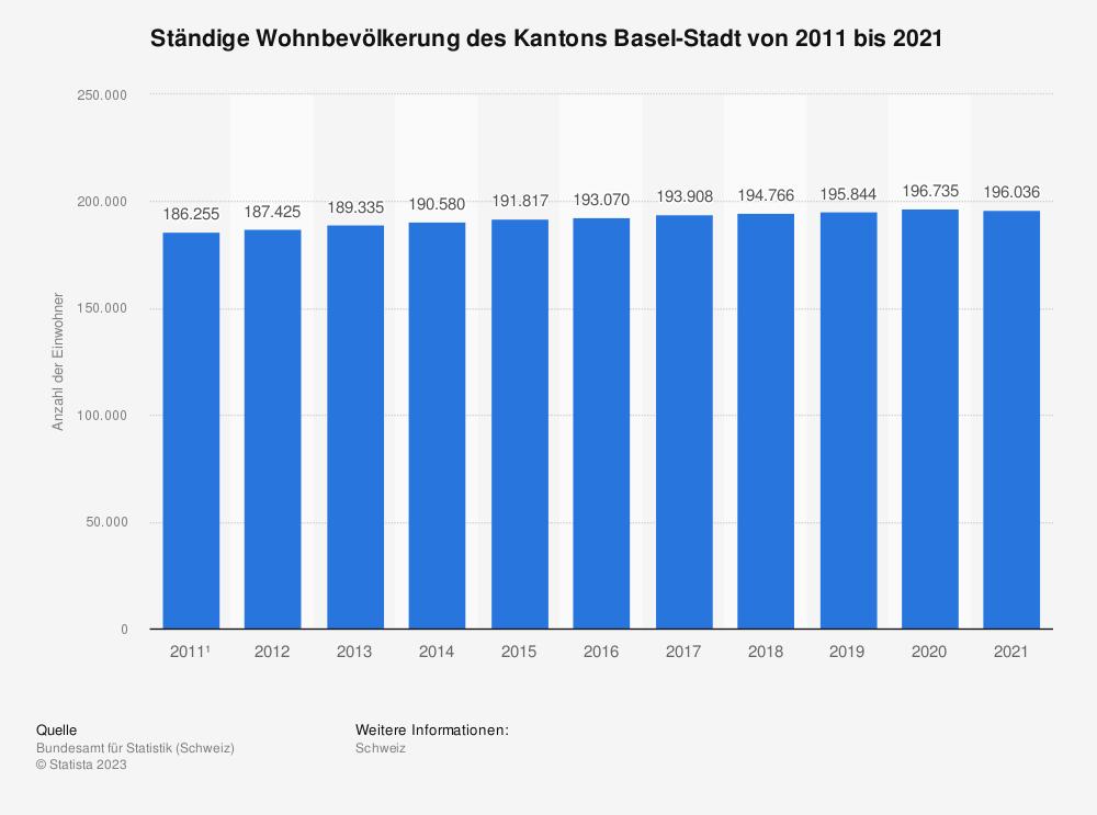 Statistik: Ständige Wohnbevölkerung des Kantons Basel-Stadt von 2008 bis 2018 | Statista