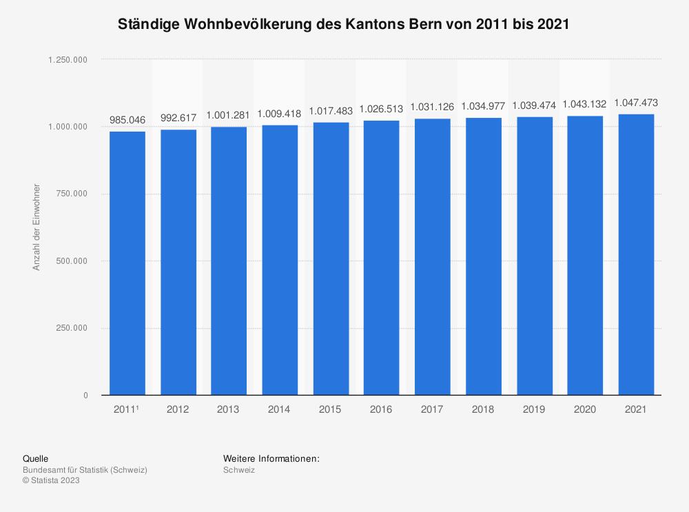 Statistik: Ständige Wohnbevölkerung des Kantons Bern von 2007 bis 2017 | Statista