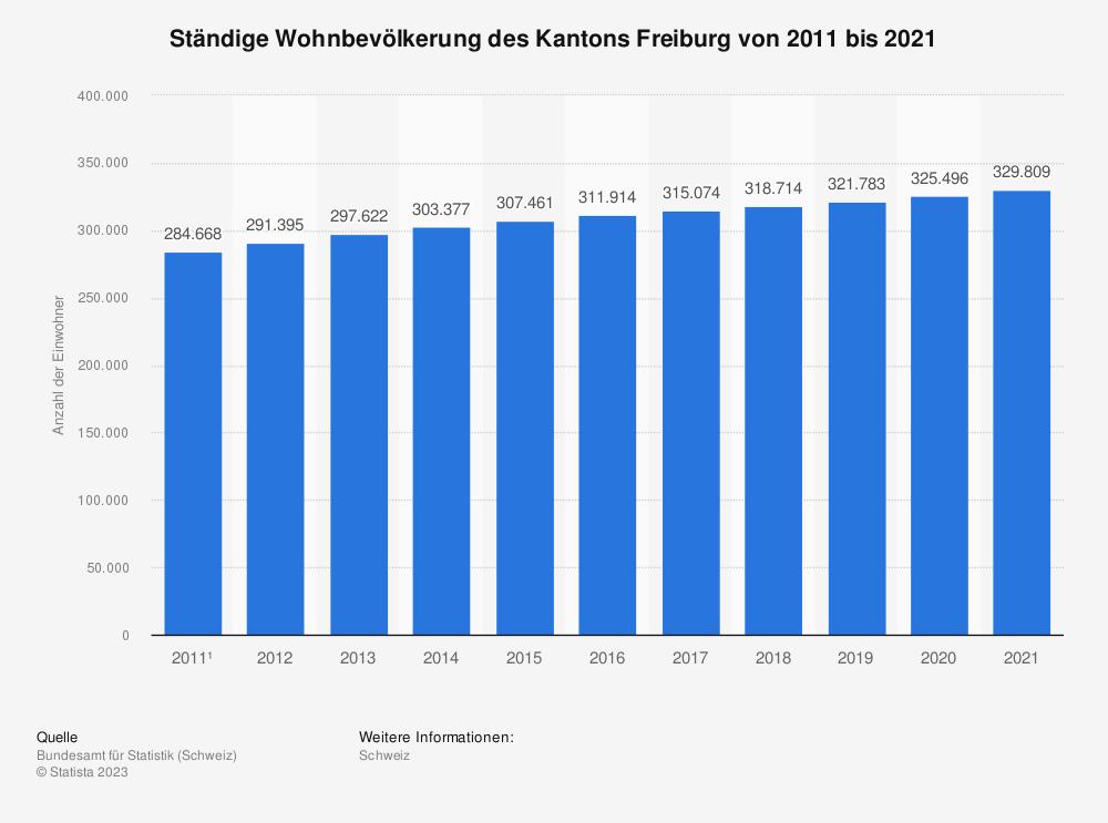 Statistik: Ständige Wohnbevölkerung des Kantons Freiburg von 2009 bis 2019 | Statista