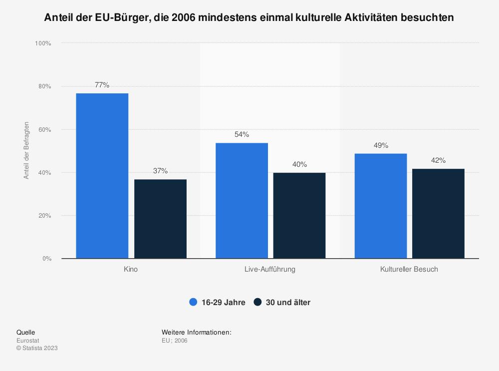 Statistik: Anteil der EU-Bürger, die 2006 mindestens einmal kulturelle Aktivitäten besuchten | Statista