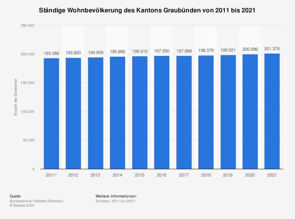 Statistik: Ständige Wohnbevölkerung des Kantons Graubünden von 2008 bis 2018 | Statista