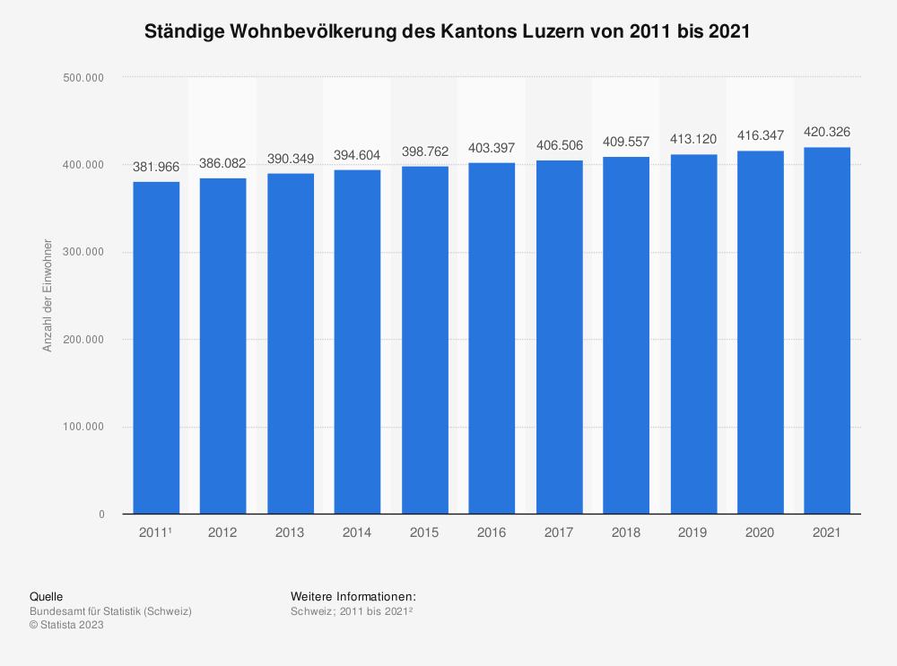 Statistik: Ständige Wohnbevölkerung des Kantons Luzern von 2007 bis 2017 | Statista