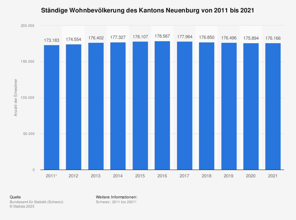 Statistik: Ständige Wohnbevölkerung des Kantons Neuenburg von 2009 bis 2019 | Statista