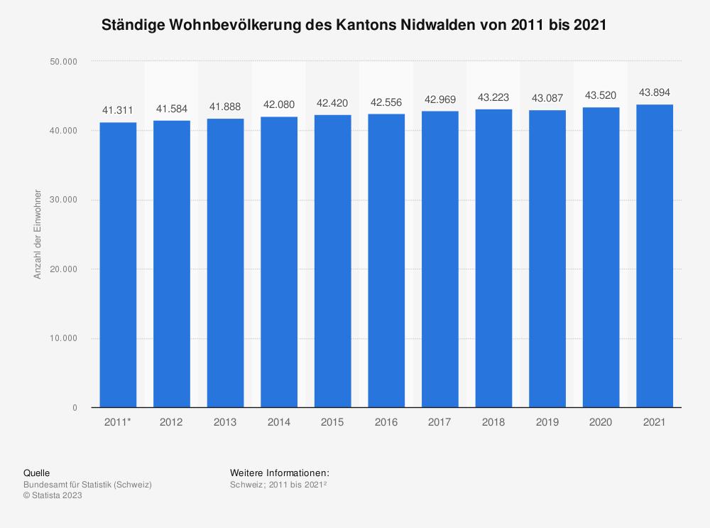 Statistik: Ständige Wohnbevölkerung des Kantons Nidwalden von 2008 bis 2018 | Statista
