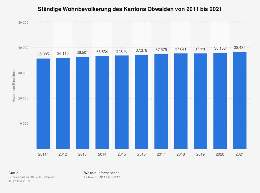 Statistik: Ständige Wohnbevölkerung des Kantons Obwalden von 2009 bis 2019 | Statista