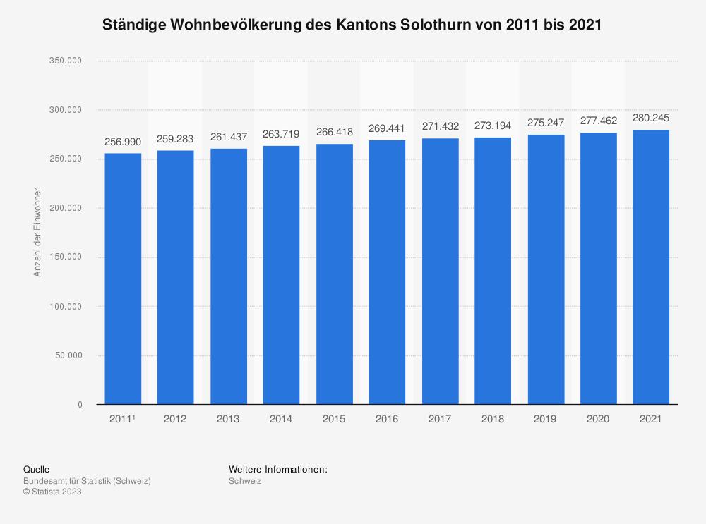 Statistik: Ständige Wohnbevölkerung des Kantons Solothurn von 2008 bis 2018 | Statista