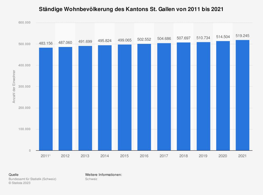 Statistik: Ständige Wohnbevölkerung des Kantons St. Gallen von 2007 bis 2017 | Statista