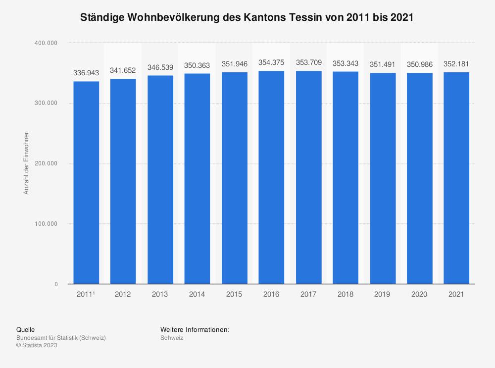 Statistik: Ständige Wohnbevölkerung des Kantons Tessin von 2008 bis 2018 | Statista