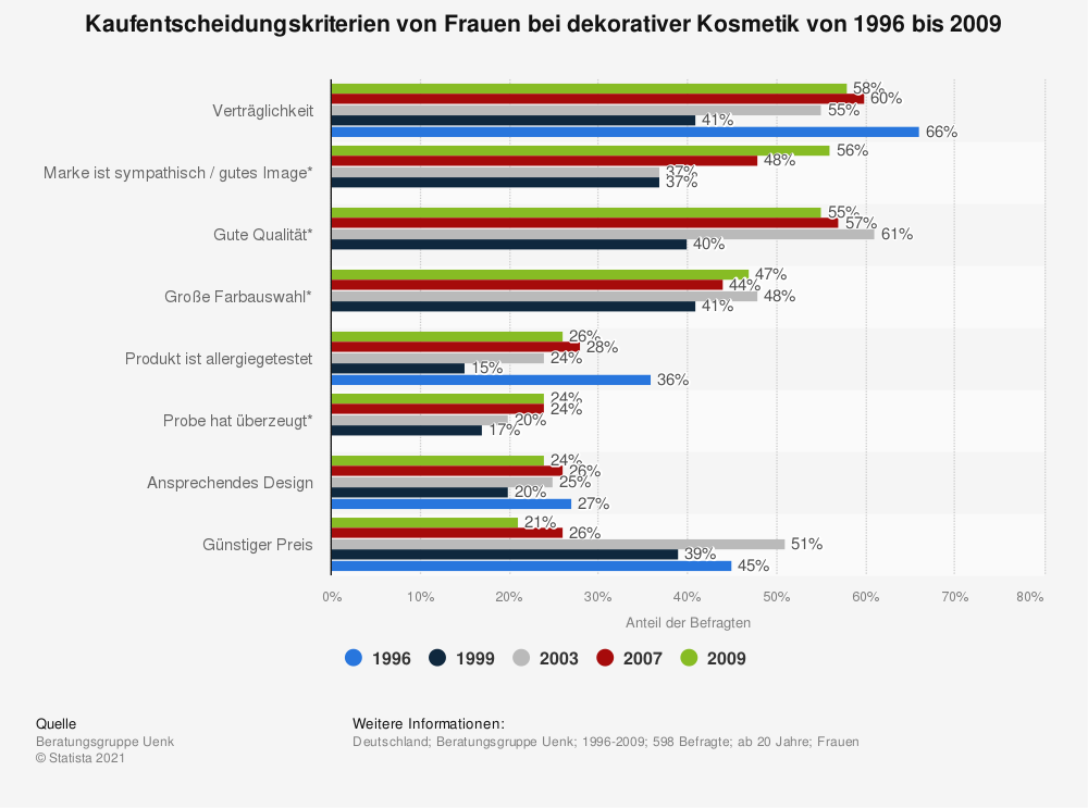 Statistik: Kaufentscheidungskriterien von Frauen bei dekorativer Kosmetik von 1996 bis 2009   Statista