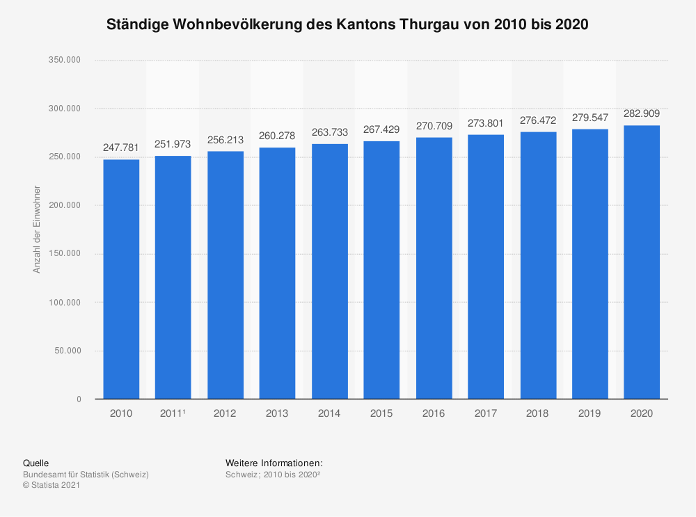 Statistik: Ständige Wohnbevölkerung des Kantons Thurgau von 2009 bis 2019 | Statista