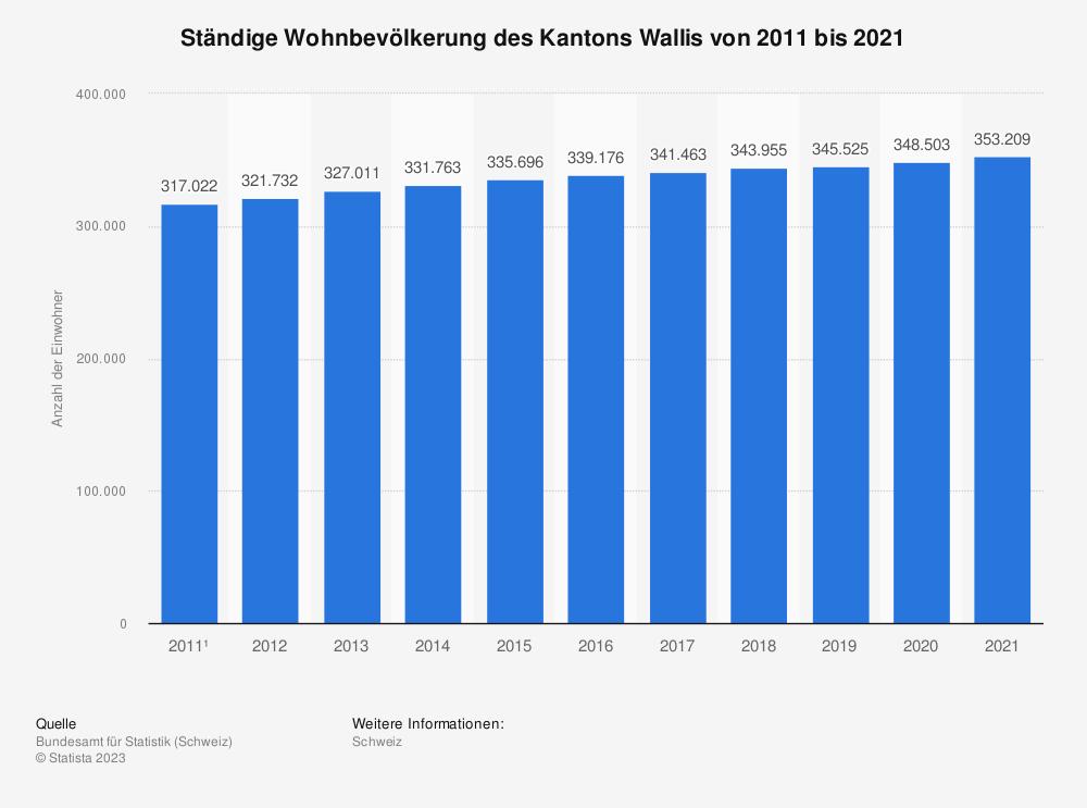 Statistik: Ständige Wohnbevölkerung des Kantons Wallis von 2007 bis 2017 | Statista