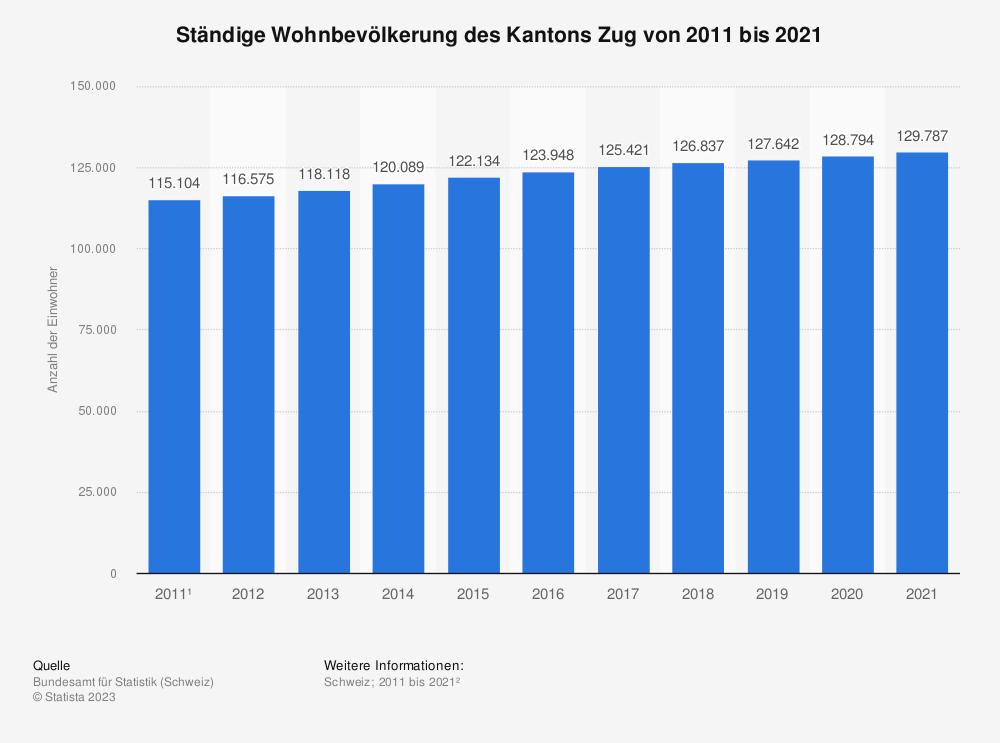 Statistik: Ständige Wohnbevölkerung des Kantons Zug von 2008 bis 2018 | Statista