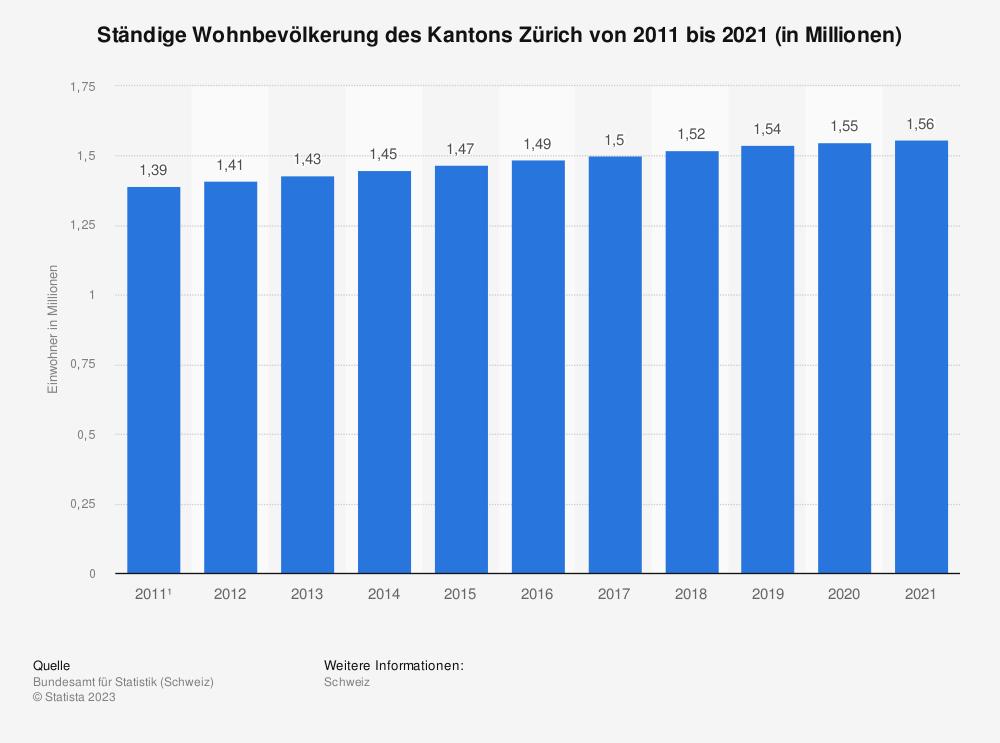 Statistik: Ständige Wohnbevölkerung des Kantons Zürich von 2009 bis 2019 | Statista