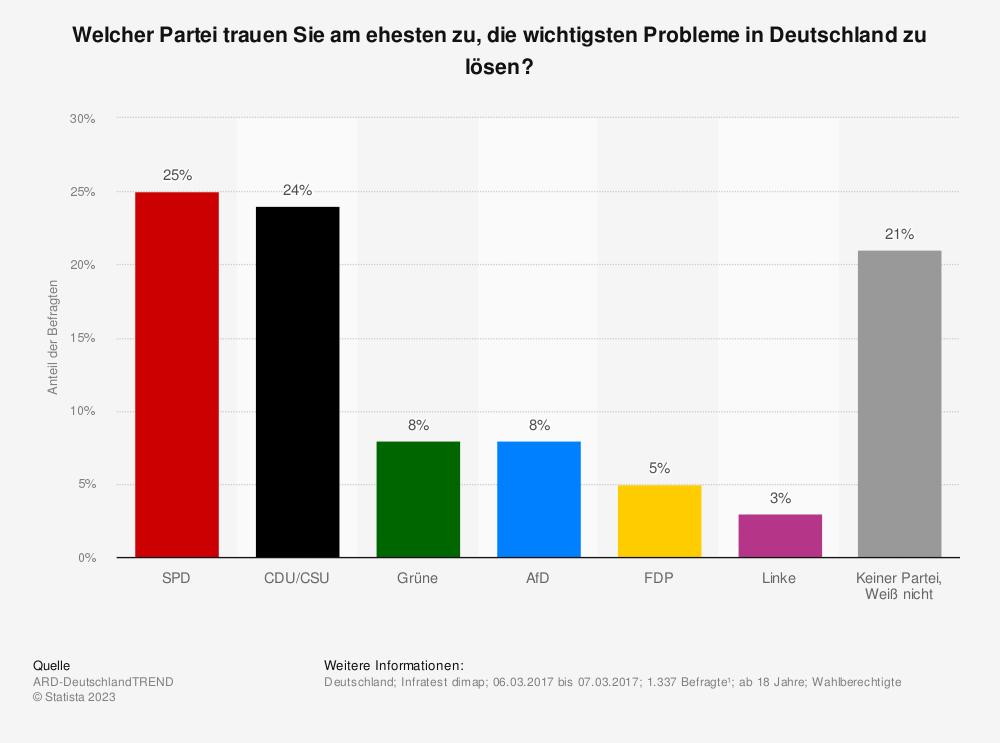 Statistik: Welcher Partei trauen Sie am ehesten zu, die wichtigsten Probleme in Deutschland zu lösen? | Statista