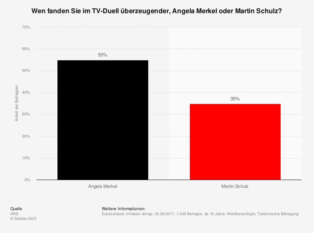 Statistik: Wen fanden Sie im TV-Duell überzeugender, Angela Merkel oder Martin Schulz? | Statista