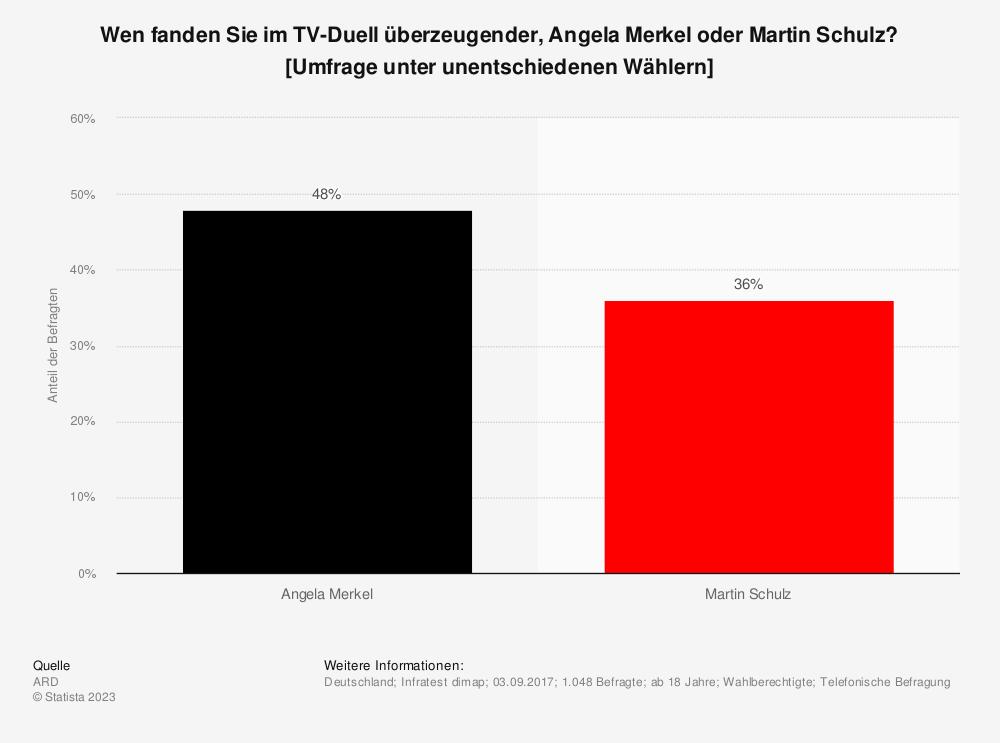 Statistik: Wen fanden Sie im TV-Duell überzeugender, Angela Merkel oder Martin Schulz? [Umfrage unter unentschiedenen Wählern] | Statista