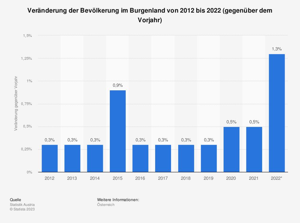 Statistik: Veränderung der Bevölkerung im Burgenland von 2007 bis 2017 (gegenüber dem Vorjahr) | Statista
