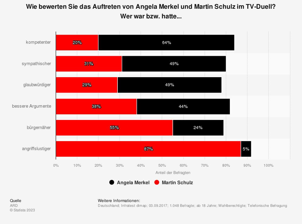 Statistik: Wie bewerten Sie das Auftreten von Angela Merkel und Martin Schulz im TV-Duell? Wer war bzw. hatte... | Statista