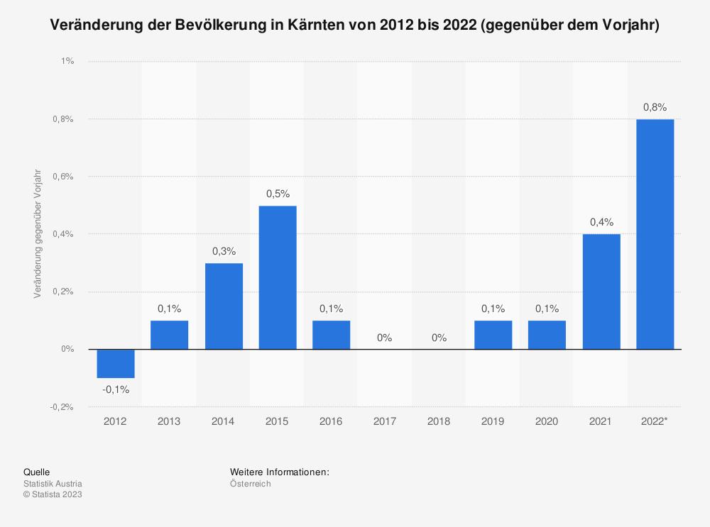 Statistik: Veränderung der Bevölkerung in Kärnten von 2009 bis 2019 (gegenüber dem Vorjahr) | Statista