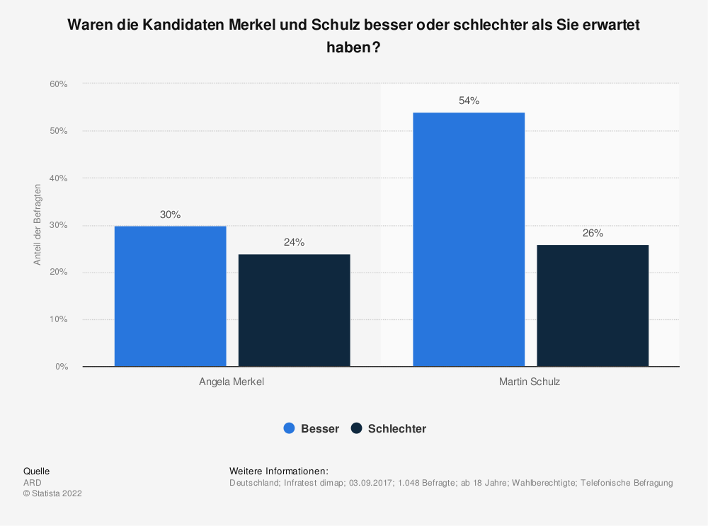 Statistik: Waren die Kandidaten Merkel und Schulz besser oder schlechter als Sie erwartet haben? | Statista