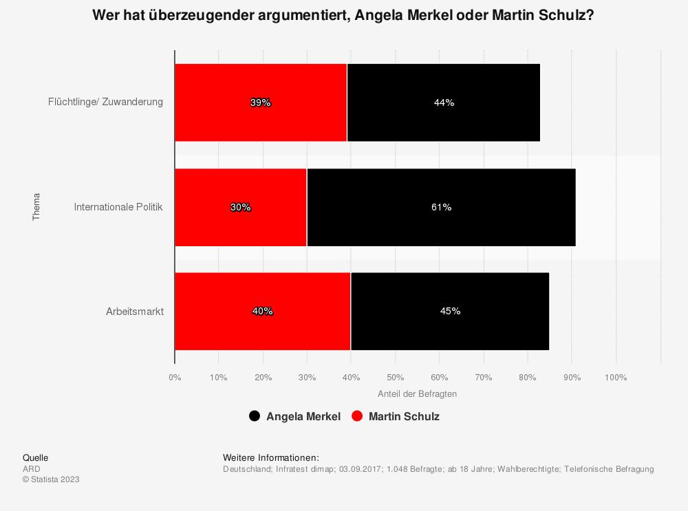 Statistik: Wer hat überzeugender argumentiert, Angela Merkel oder Martin Schulz? | Statista
