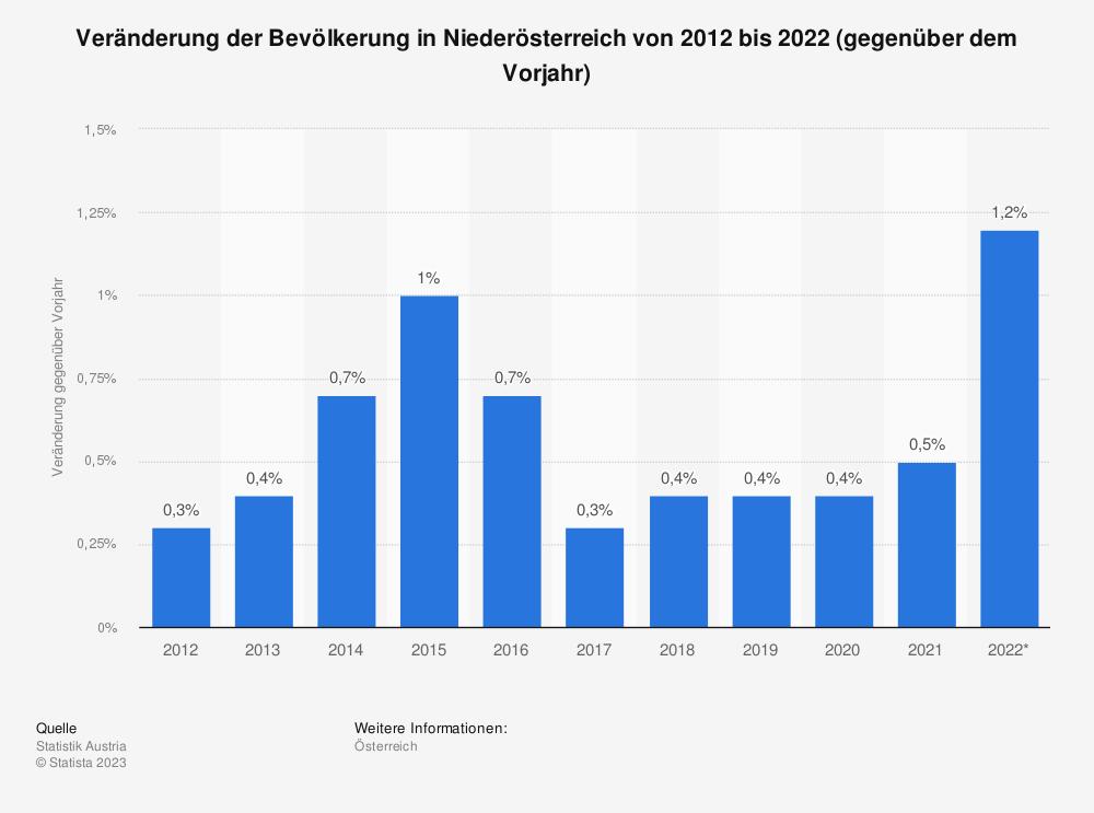 Statistik: Veränderung der Bevölkerung in Niederösterreich von 2009 bis 2019 (gegenüber dem Vorjahr) | Statista