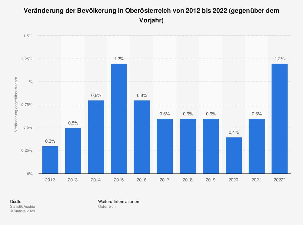 Statistik: Veränderung der Bevölkerung in Oberösterreich von 2007 bis 2017 (gegenüber dem Vorjahr) | Statista