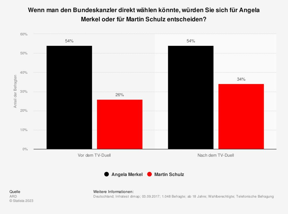 Statistik: Wenn man den Bundeskanzler direkt wählen könnte, würden Sie sich für Angela Merkel oder für Martin Schulz entscheiden? | Statista