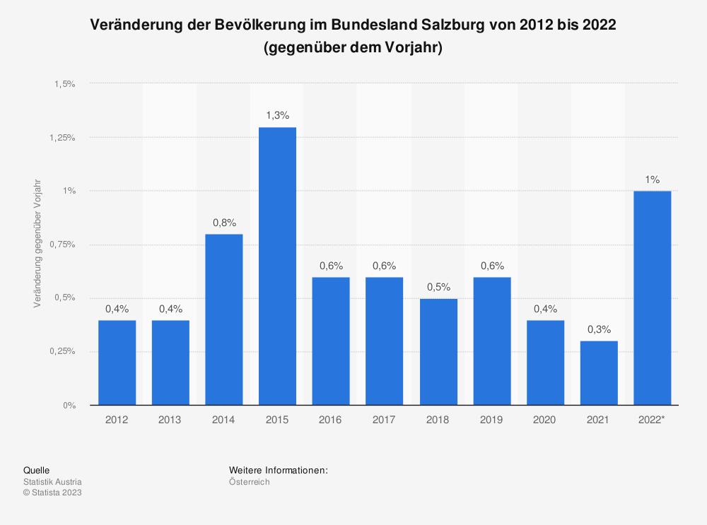 Statistik: Veränderung der Bevölkerung in Salzburg von 2007 bis 2017 (gegenüber dem Vorjahr) | Statista