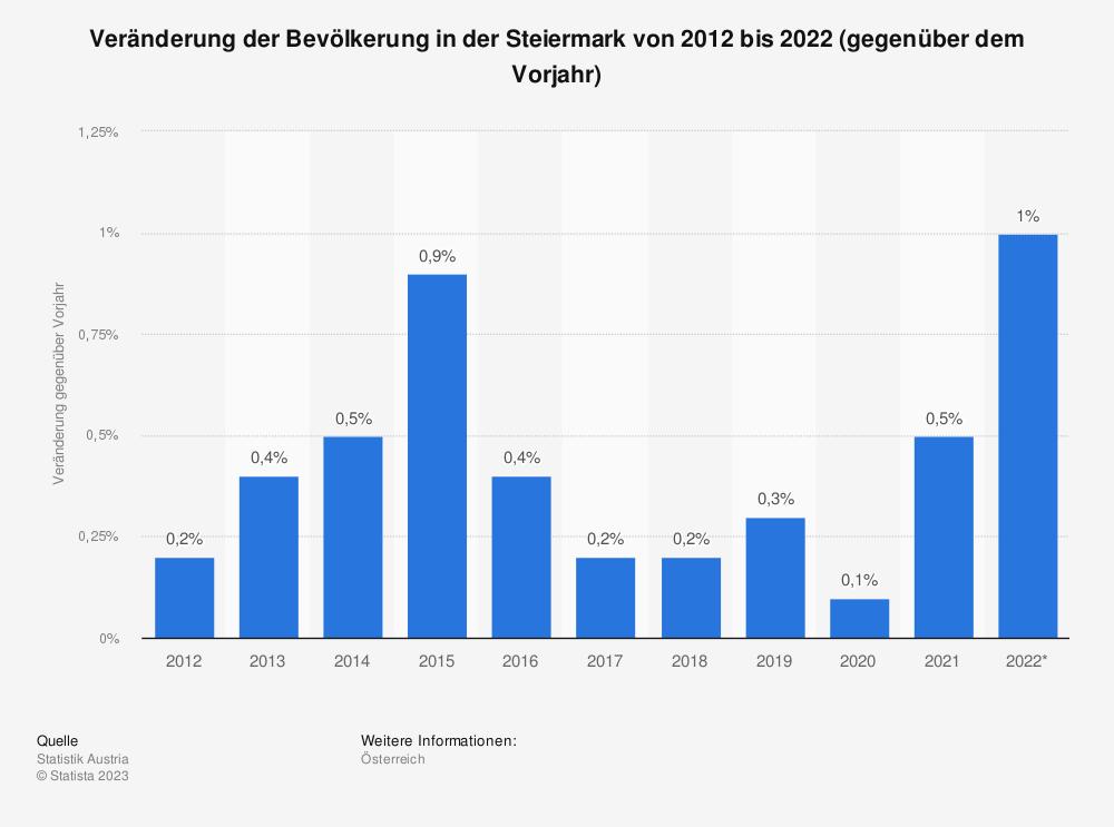 Statistik: Veränderung der Bevölkerung in der Steiermark von 2008 bis 2018 (gegenüber dem Vorjahr) | Statista