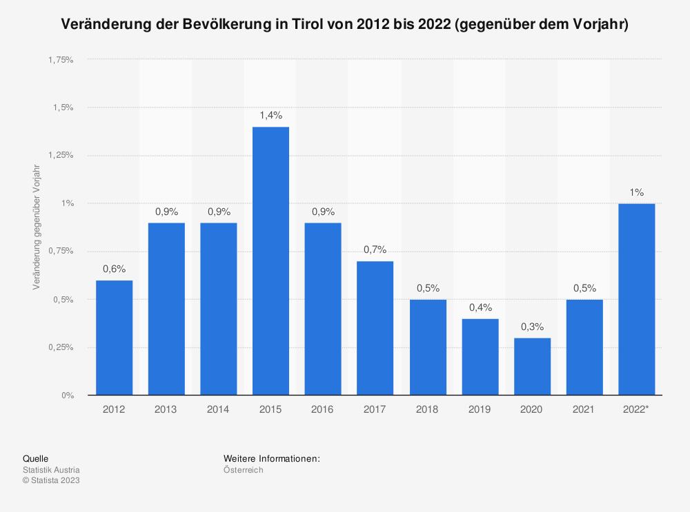 Statistik: Veränderung der Bevölkerung in Tirol von 2007 bis 2017 (gegenüber dem Vorjahr) | Statista