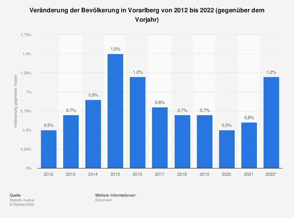 Statistik: Veränderung der Bevölkerung in Vorarlberg von 2010 bis 2020 (gegenüber dem Vorjahr) | Statista
