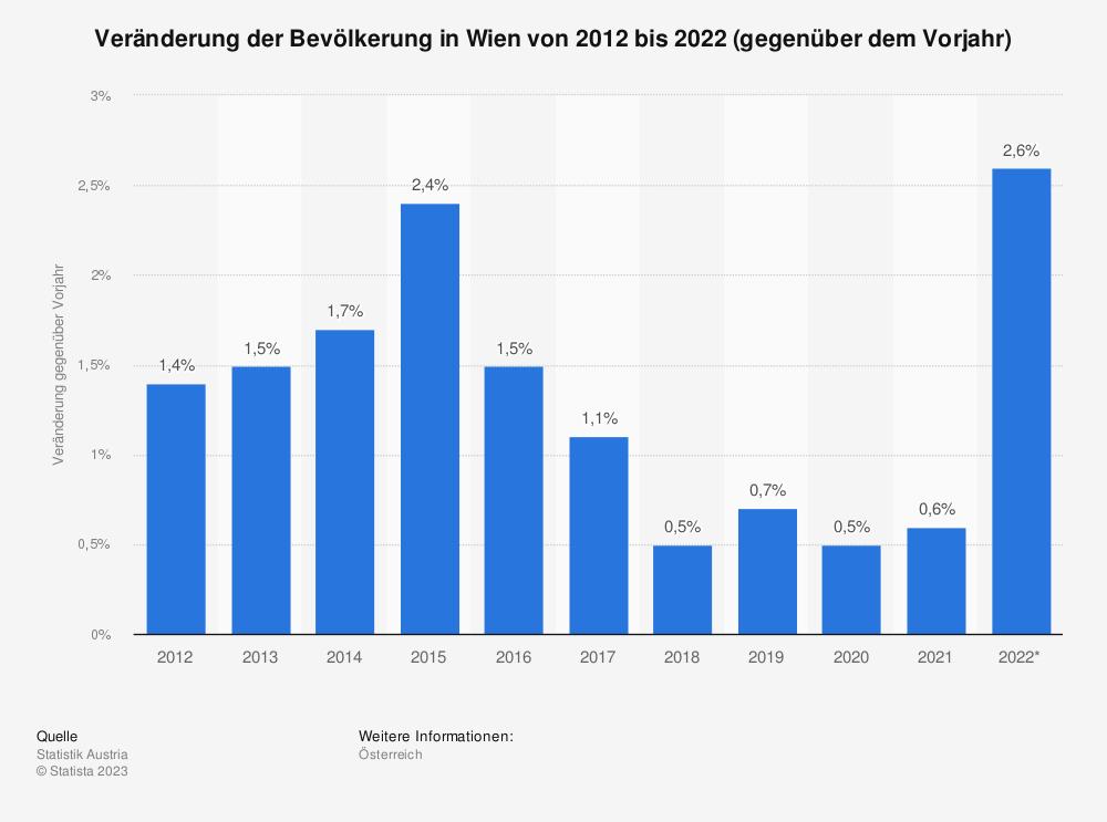 Statistik: Veränderung der Bevölkerung in Wien von 2010 bis 2020 (gegenüber dem Vorjahr) | Statista