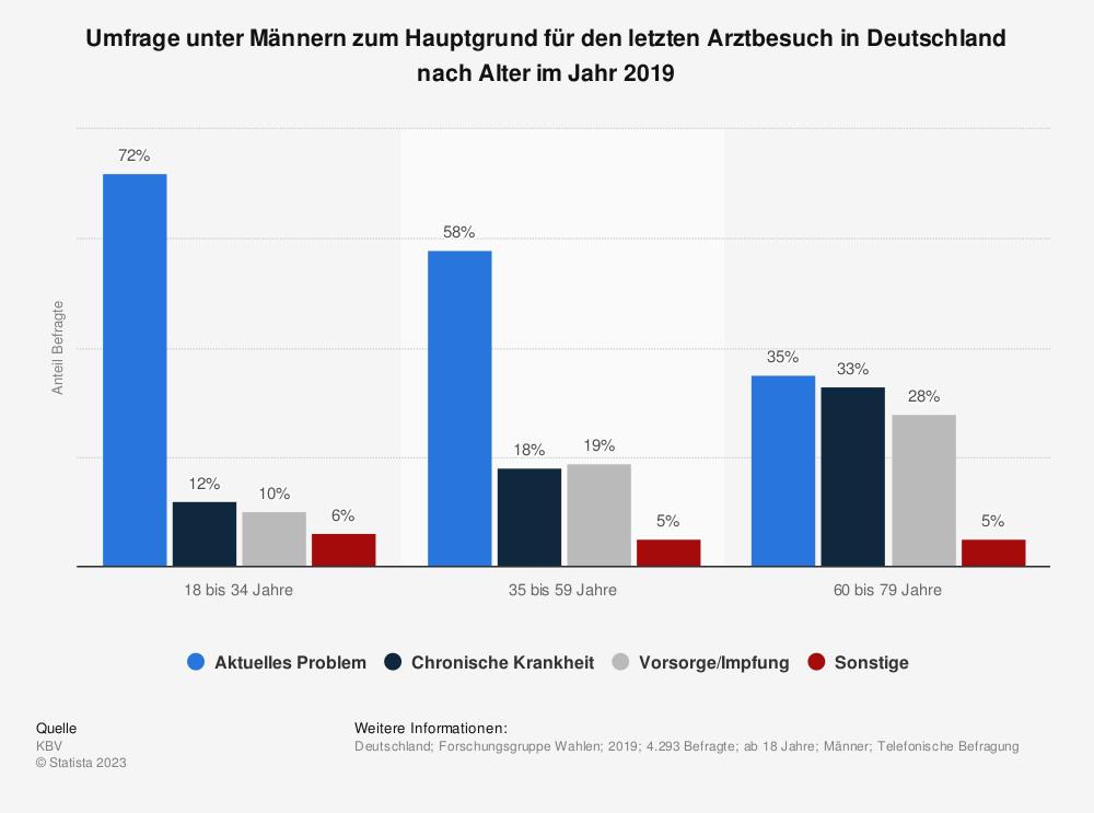 Statistik: Umfrage unter Männern zum Hauptgrund für den letzten Arztbesuch in Deutschland nach Alter im Jahr 2018 | Statista