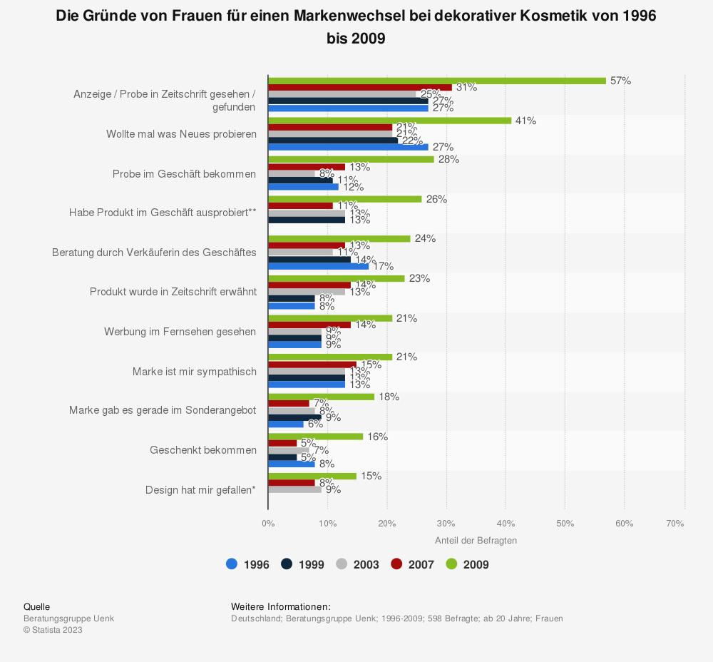 Statistik: Die Gründe von Frauen für einen Markenwechsel bei dekorativer Kosmetik von 1996 bis 2009 | Statista