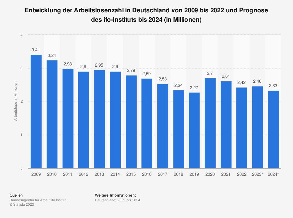 Statistik: Entwicklung der Arbeitslosenzahl in Deutschland von 2009 bis 2018 und Prognose des ifo-Instituts bis 2020 (in Millionen) | Statista