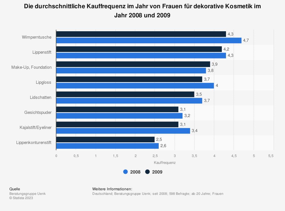 Statistik: Die durchschnittliche Kauffrequenz im Jahr von Frauen für dekorative Kosmetik im Jahr 2008 und 2009 | Statista