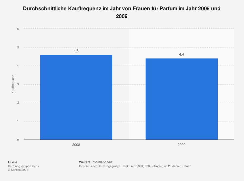 Statistik: Durchschnittliche Kauffrequenz im Jahr von Frauen für Parfum im Jahr 2008 und 2009 | Statista