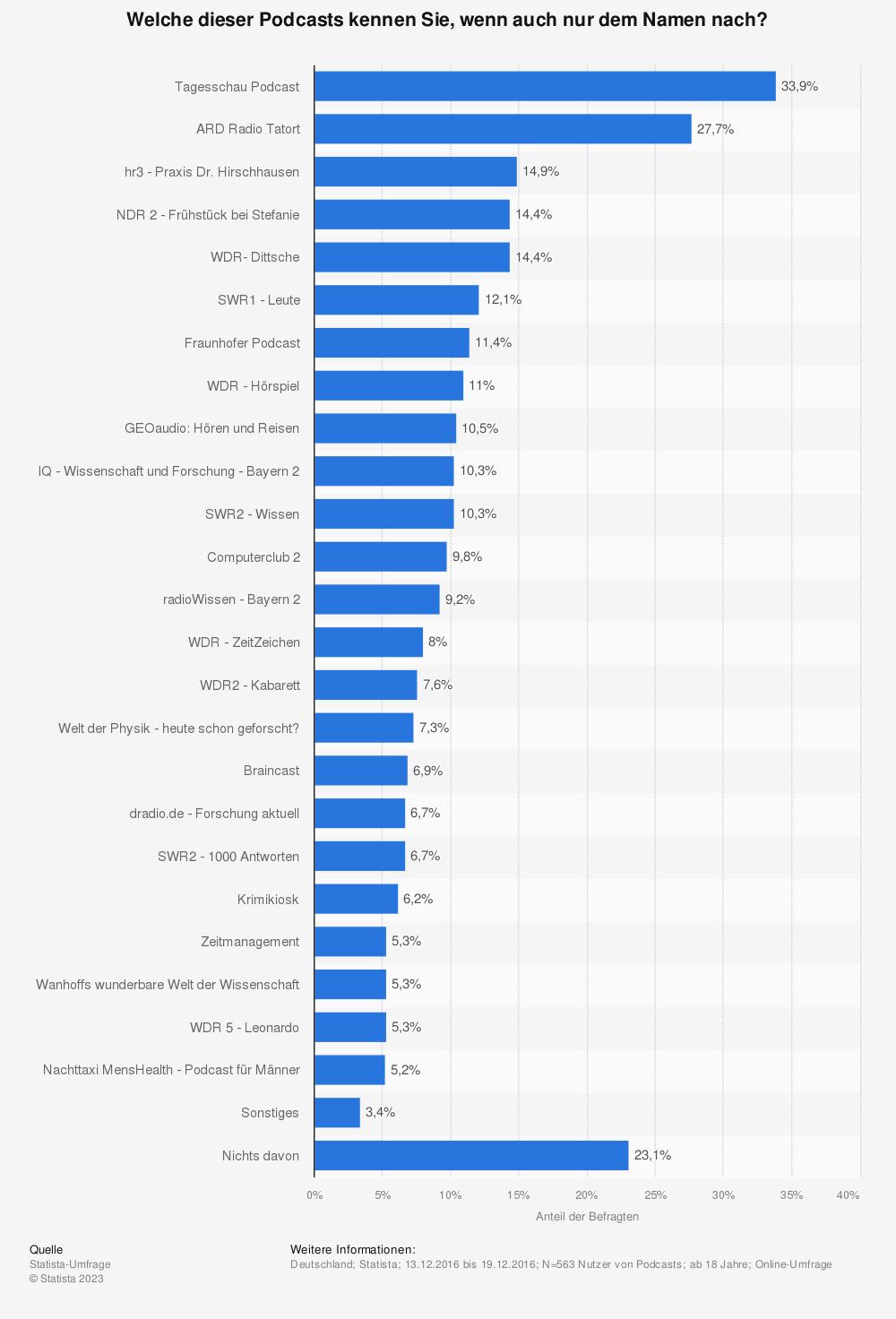Statistik: Welche dieser Podcasts kennen Sie, wenn auch nur dem Namen nach? | Statista