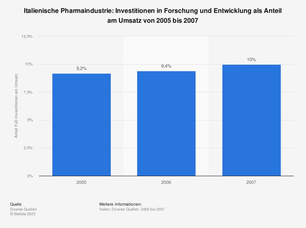 Statistik: Italienische Pharmaindustrie: Investitionen in Forschung und Entwicklung als Anteil am Umsatz von 2005 bis 2007 | Statista